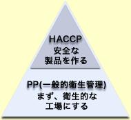 一般的衛生管理図