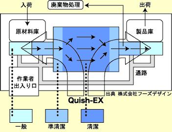 Quish-Exの流れ
